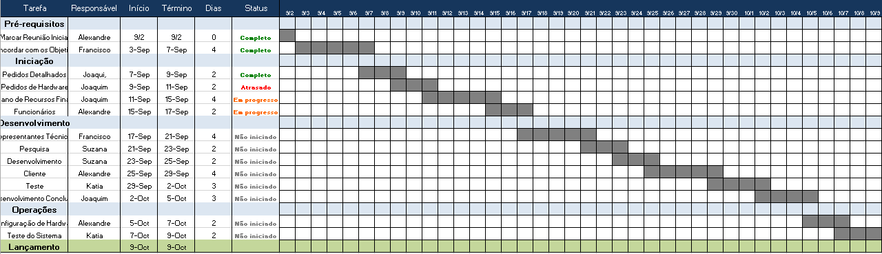 Use Esse Modelo Gratuito De Gestão De Projeto Do Excel