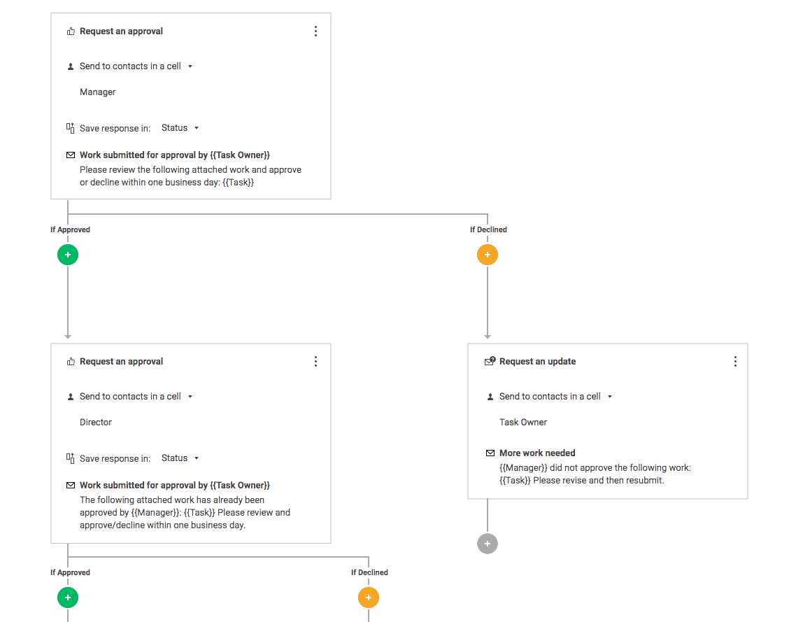 Multi-step approval request as part of an automated workflow
