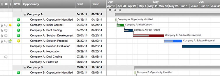 software do gr225fico de gantt online smartsheet